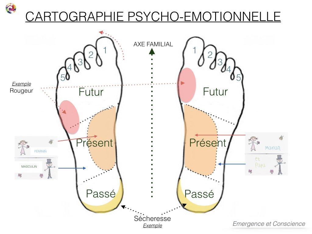 lecture psycho-émotionnelle des pieds